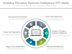 Analytics Pervasive Business Intelligence Ppt Slides
