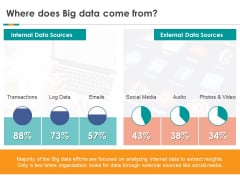 Analytics Where Does Big Data Come From Ppt Visual Aids Styles PDF