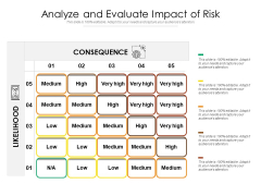 Analyze And Evaluate Impact Of Risk Ppt PowerPoint Presentation Layouts Professional PDF