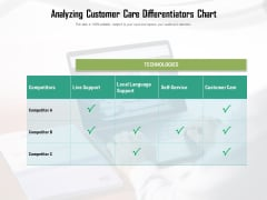 Analyzing Customer Care Differentiators Chart Ppt PowerPoint Presentation File Picture PDF
