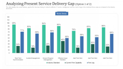 Analyzing Present Service Delivery Gap Option Ppt Model Designs Download PDF