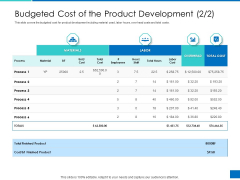 Analyzing Requirement Management Process Budgeted Cost Of The Product Development Materials Diagrams PDF