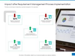 Analyzing Requirement Management Process Impact After Requirement Management Process Implementation Graphics PDF