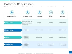 Analyzing Requirement Management Process Potential Requirement Professional PDF