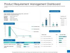 Analyzing Requirement Management Process Product Requirement Management Dashboard Download PDF