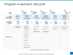 Analyzing Requirement Management Process Program Investment Lifecycle Demonstration PDF