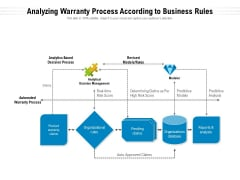 Analyzing Warranty Process According To Business Rules Ppt PowerPoint Presentation Layouts Samples PDF