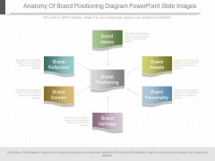Anatomy Of Brand Positioning Diagram Powerpoint Slide Images