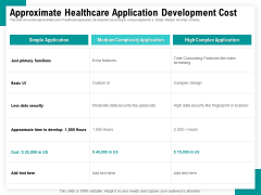 Android Framework For Apps Development And Deployment Approximate Healthcare Application Development Cost Structure PDF