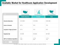Android Framework For Apps Development And Deployment Available Market For Healthcare Application Development Template PDF