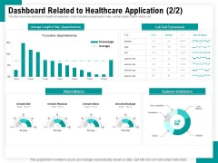 Android Framework For Apps Development And Deployment Dashboard Related To Healthcare Application Customer Topics PDF
