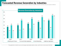 Android Framework For Apps Development And Deployment Forecasted Revenue Generation By Industries Ppt Infographics Example Introduction PDF