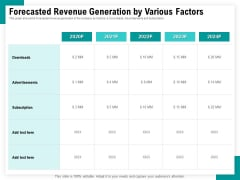 Android Framework For Apps Development And Deployment Forecasted Revenue Generation By Various Factors Ppt Styles Sample PDF