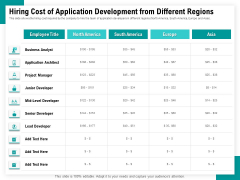 Android Framework For Apps Development And Deployment Hiring Cost Of Application Development From Different Regions Background PDF