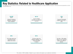 Android Framework For Apps Development And Deployment Key Statistics Related To Healthcare Application Sample PDF