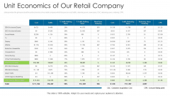 Angel Contributor Funding Pitch Unit Economics Of Our Retail Company Icons PDF