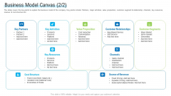 Angel Investor For Seed Pitch Deck Business Model Canvas Activities Ppt File Graphic Images PDF