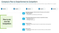 Angel Investor For Seed Pitch Deck Companys Plan To Outperformed Its Competitors Guidelines PDF