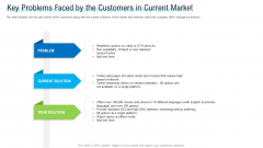 Angel Investor For Seed Pitch Deck Key Problems Faced By The Customers In Current Market Pictures PDF