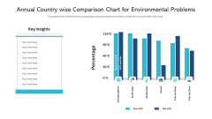 Annual Country Wise Comparison Chart For Environmental Problems Formats PDF