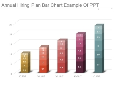 Annual Hiring Plan Bar Chart Example Of Ppt