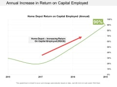 Annual Increase In Return On Capital Employed Ppt PowerPoint Presentation Outline Objects