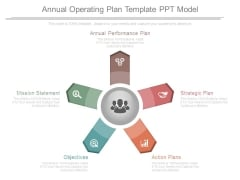 Annual Operating Plan Template Ppt Model
