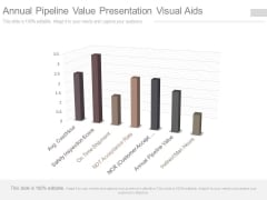 Annual Pipeline Value Presentation Visual Aids
