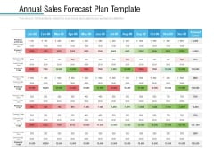 Annual Sales Forecast Plan Template Ppt PowerPoint Presentation Portfolio Topics