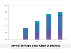 Annual Software Sales Chart Of Business Ppt PowerPoint Presentation File Example Topics PDF