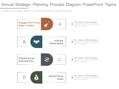 Annual Strategic Planning Process Diagram Powerpoint Topics