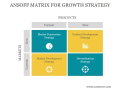 Ansoff Matrix For Growth Strategy Ppt PowerPoint Presentation Background Image