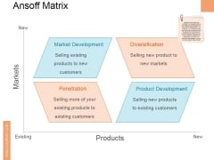 Ansoff Matrix Ppt PowerPoint Presentation Layouts Demonstration