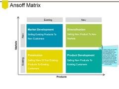 Ansoff Matrix Ppt PowerPoint Presentation Layouts Master Slide