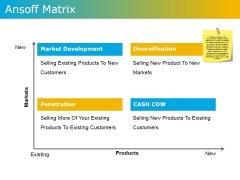 Ansoff Matrix Ppt PowerPoint Presentation Layouts Visual Aids