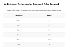 Anticipated Schedule For Proposal Offer Request Ppt Powerpoint Presentation File Demonstration