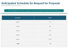 Anticipated Schedule For Request For Proposal Ppt PowerPoint Presentation Inspiration Graphics Example