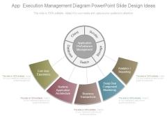 App Execution Management Diagram Powerpoint Slide Design Ideas