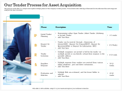 Application Life Cycle Analysis Capital Assets Our Tender Process For Asset Acquisition Summary PDF