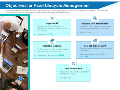 Application Lifecycle Management ALM Objectives For Asset Lifecycle Management Ideas PDF