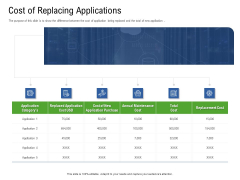 Application Performance Management Cost Of Replacing Applications Ppt Infographic Template Layout PDF