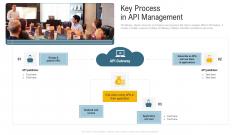 Application Programming Interface Administrative Marketplace Key Process In API Management Themes PDF