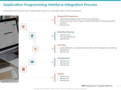 Application Programming Interface Integration Process Ppt Slides Template PDF