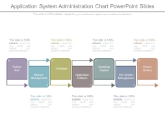 Application System Administration Chart Powerpoint Slides