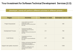 Application Technology Your Investment For Software Technical Development Services Bug Designs PDF