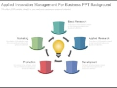 Applied Innovation Management For Business Ppt Background
