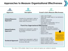 Approaches To Measure Organizational Effectiveness Ppt Powerpoint Presentation Model Show