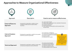 Approaches To Measure Organizational Effectiveness Ppt PowerPoint Presentation Pictures Smartart