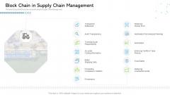 Architecture Blockchain System Block Chain In Supply Chain Management Slides PDF