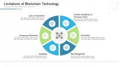 Architecture Blockchain System Limitations Of Blockchain Technology Structure PDF